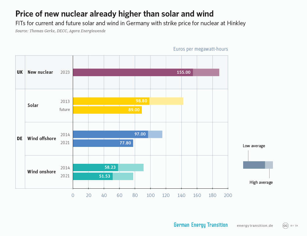 Graph of strike price, nuclear vs. renewables